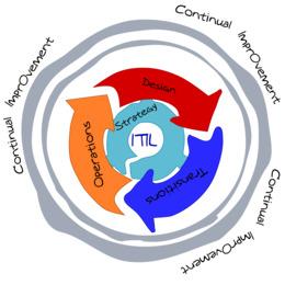 ITILv3 IT服务管理