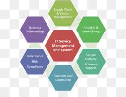 it服务管理流程剪辑IT服务管理组织敏捷软件开发