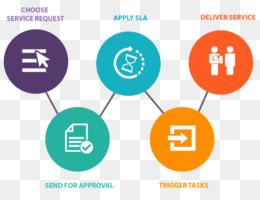 服务目录剪辑服务目录IT服务管理工作流