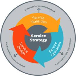 服务策略剪辑ITIL服务策略IT服务管理