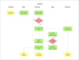 Download Editable Process Flow Diagram Clipart Flowchart Process - Editable process flow chart