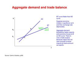 Download Balance of trade clipart Balance of trade Curve Point