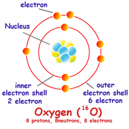 Download Oxygen Electron Shell Diagram Clipart Electron Shell Atom